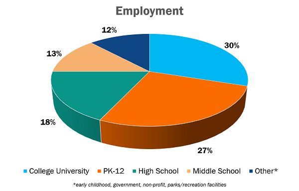 SHAPE America Member Profile: Employment Chart
