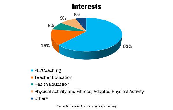 SHAPE America Member Profile: Interests Chart