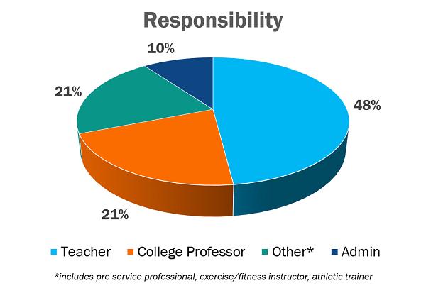 SHAPE America Member Profile: Responsibility Chart